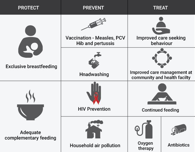 Adapted from: WHO and UNICEF (The Integrated Global Action Plan for Pneumonia and Diarrhoea)