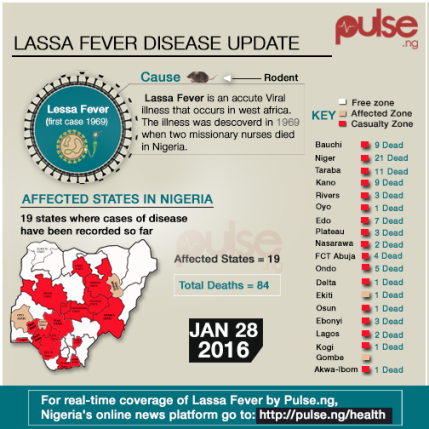 lassa fever essay Lassa fever or lassa hemorrhagic fever (lhf) is an acute viral hemorrhagic fever caused by the lassa virus and first described in 1969 in the town of lassa, in borno state, nigeria [1] the lassa fever is a member of the arenaviridiae virus family.