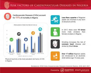 Cadiovascular Diseases