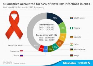 HIV-4