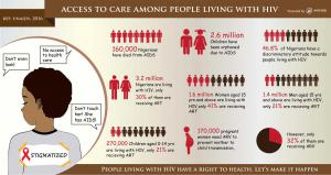 HIV Infographicsb