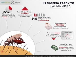 Malaria-2018-Infographics