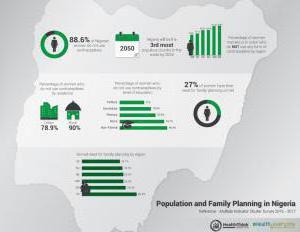 Population infograph