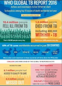 TB Inforgraphic
