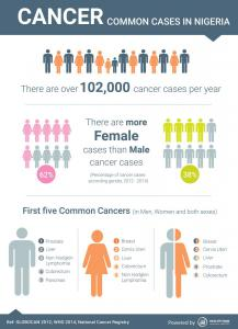 Cancer Infographics